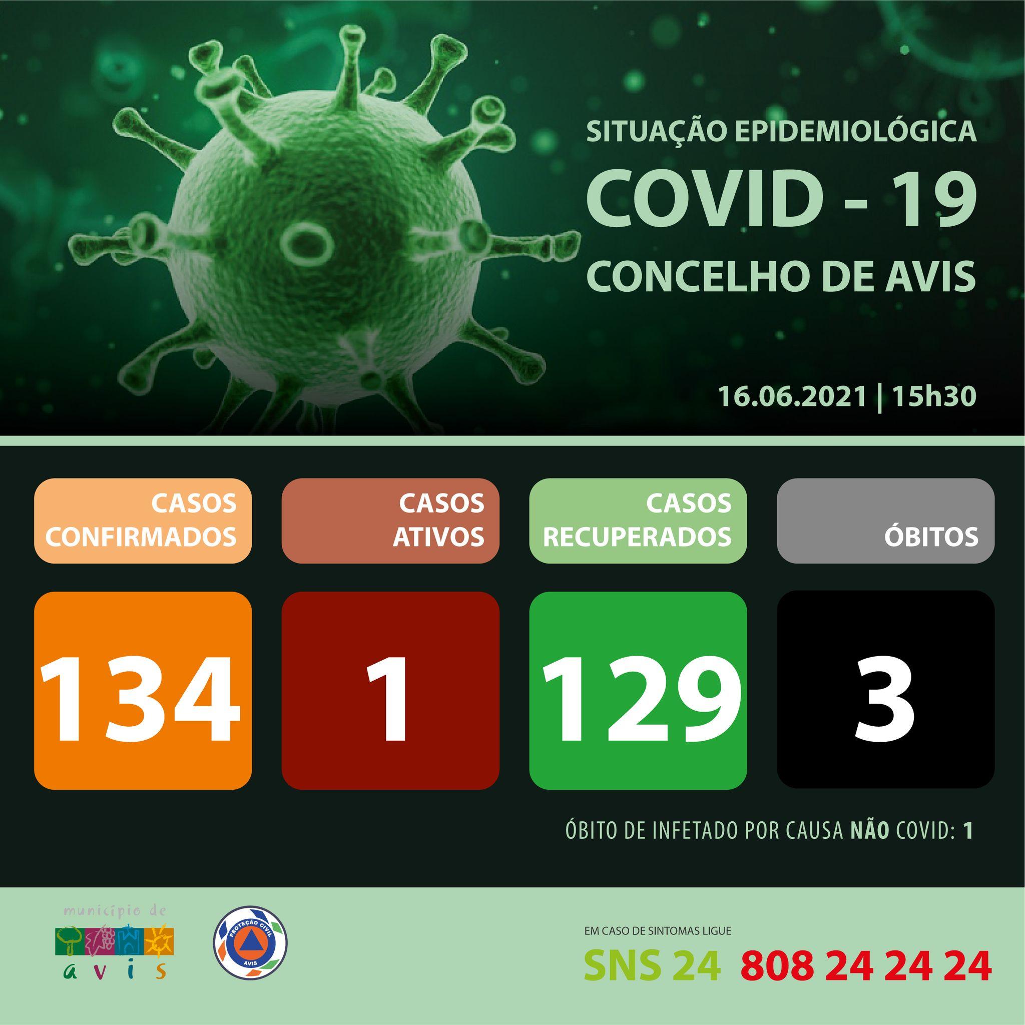 Covid19-16.06.2021